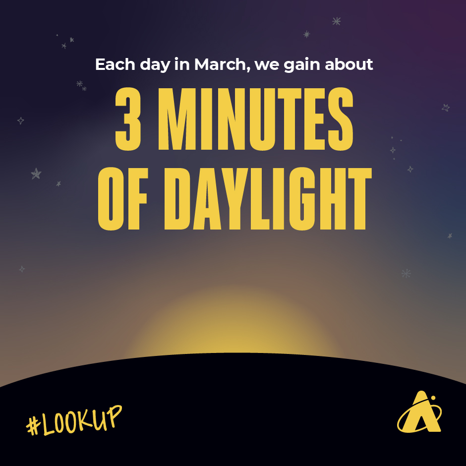 In March, we gain 3 minutes of daylight every day