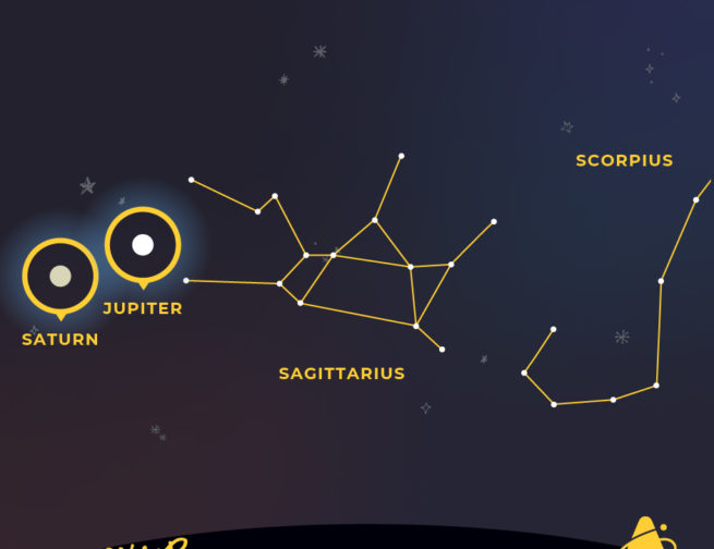 Jupiter and Saturn are among the stars of Sagittarius the Archer throughout July 2020.