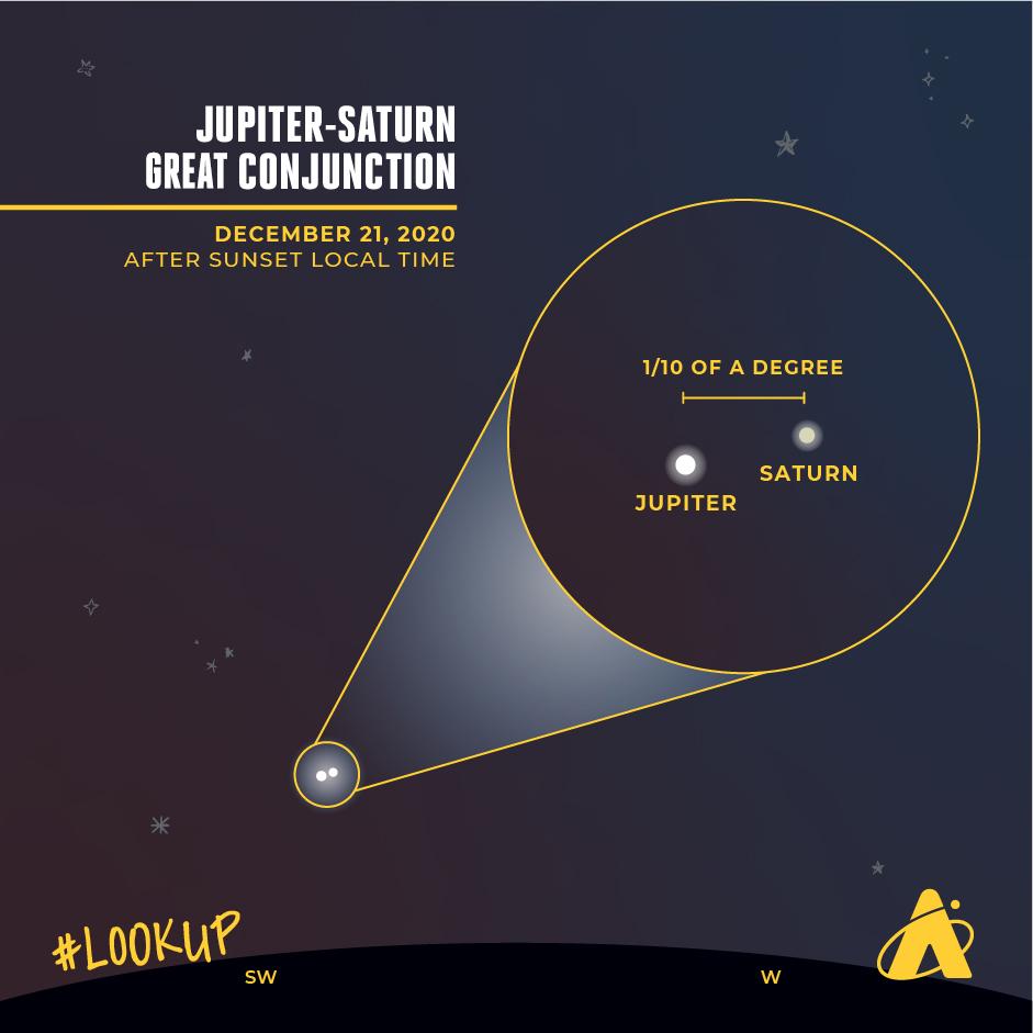 Jupiter-Saturn Great Conjunction 2020 Finder Chart