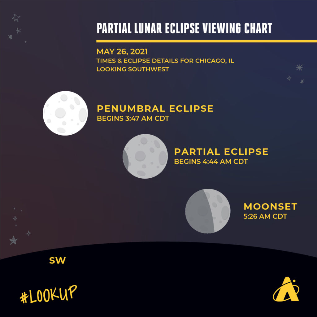 This Adler Planetarium infographic shows you how to view the partial lunar eclipse in Chicago, IL happening on May 26th, 2021.