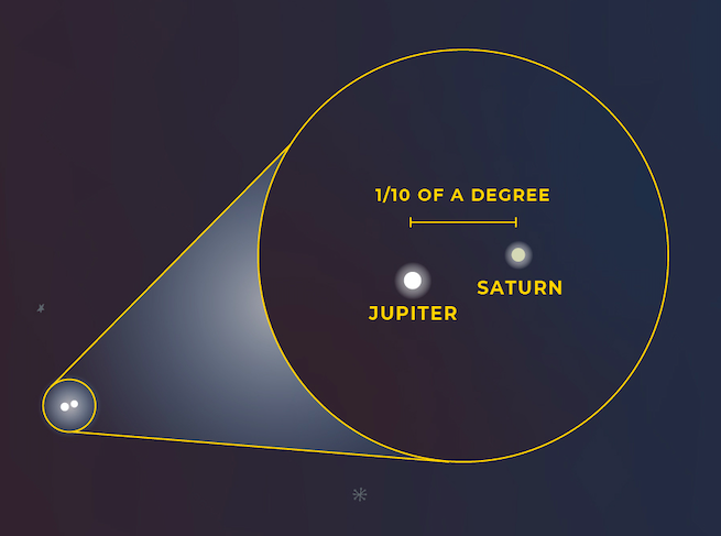 The Jupiter-Saturn Great Conjunction happening in December 2020 can be viewed when lookin southwest after local sunset.