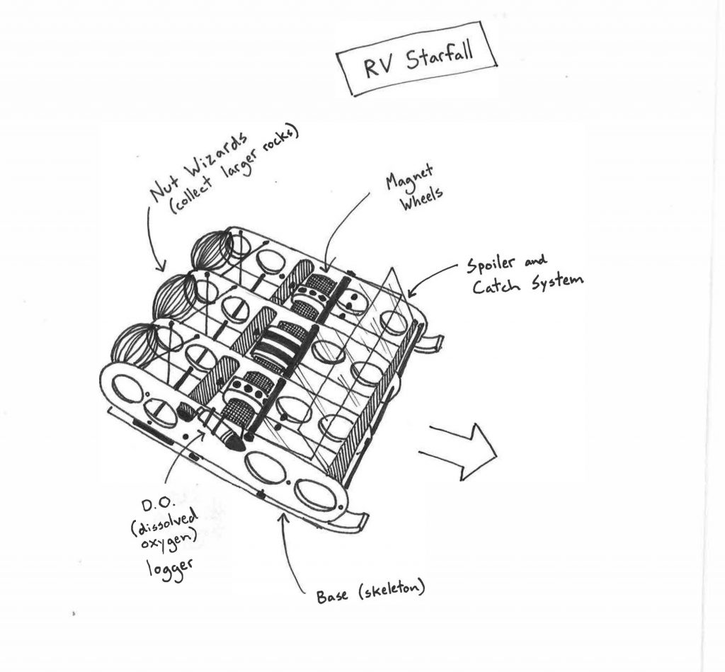 Sketch of Starfall underwater RV built by Adler teens
