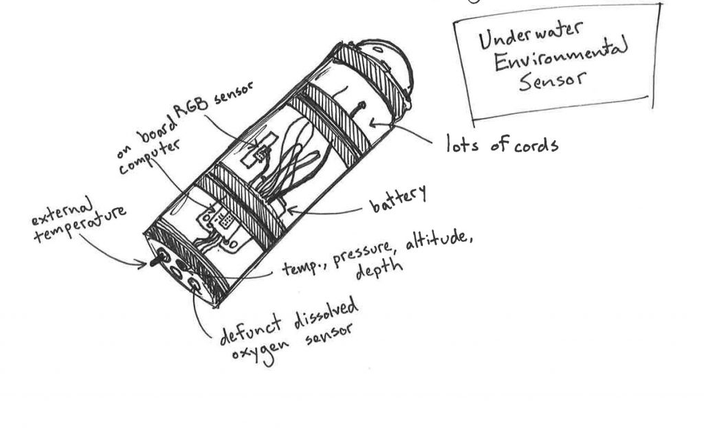 Sketch of underwater environmental sensor