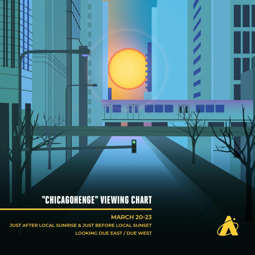 Chicagohenge occurs near the spring equinox.
