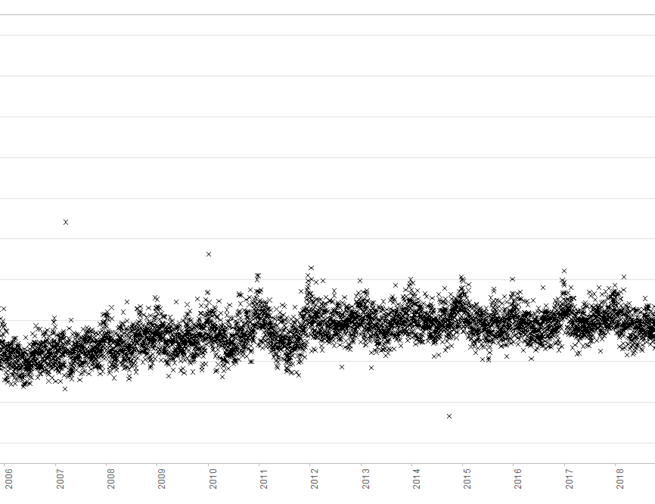 Graph from Adler Zooniverse project Health Record Hiccups that shows how health data is recorded over time.