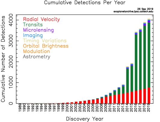 Graph showcasing the Cumulative Detections Per Year of exoplanets from 1989 to 2019.